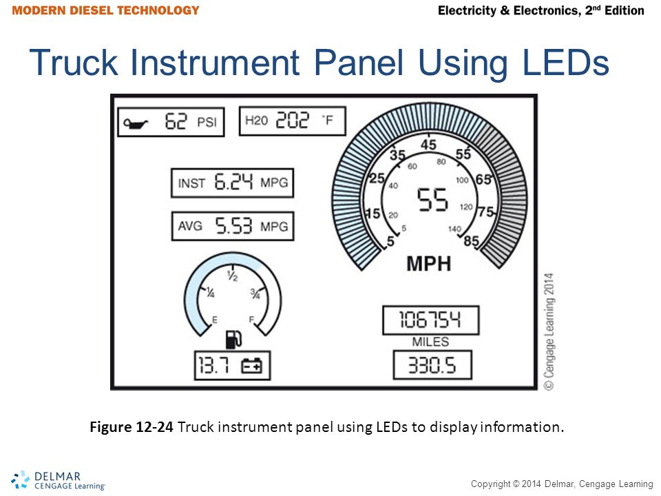 Copyright © 2014 Delmar, Cengage Learning Truck Instrument Panel Using LEDs Figure 12-24 Truck instrument panel using LEDs to display information.