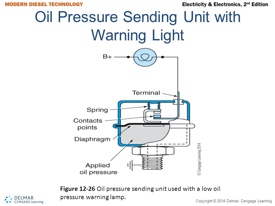 Copyright © 2014 Delmar, Cengage Learning Oil Pressure Sending Unit with Warning Light Figure 12-26 Oil pressure sending unit used with a low oil pressure warning lamp.
