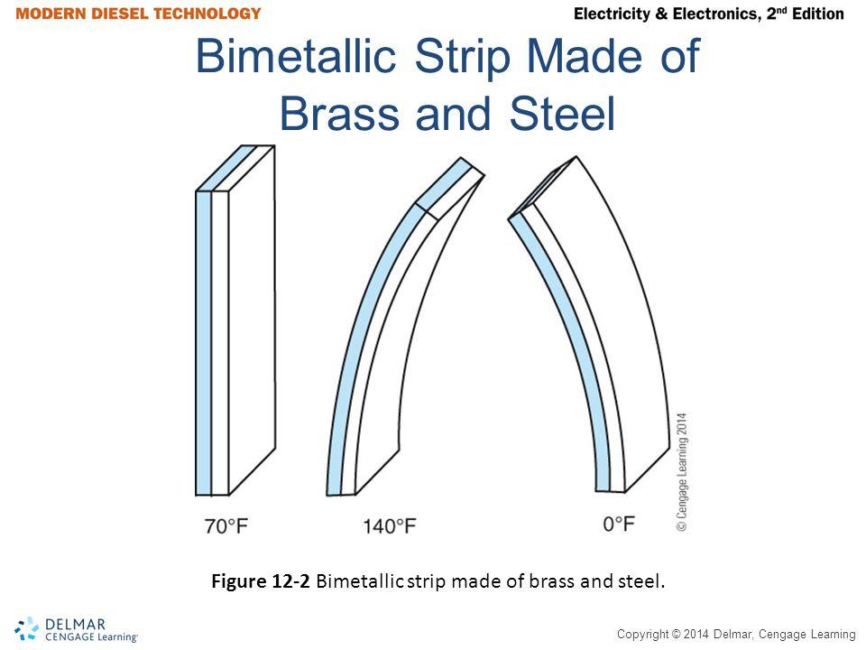 Copyright © 2014 Delmar, Cengage Learning Bimetallic Strip Made of Brass and Steel Figure 12-2 Bimetallic strip made of brass and steel.
