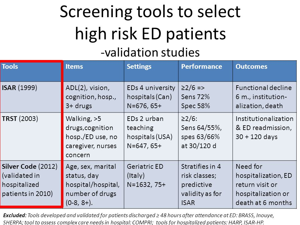 Screening tools to select high risk ED patients -validation studies ToolsItemsSettingsPerformanceOutcomes ISAR (1999)ADL(2), vision, cognition, hosp., 3+ drugs EDs 4 university hospitals (Can) N=676, 65+ ≥2/6 => Sens 72% Spec 58% Functional decline 6 m., institution- alization, death TRST (2003)Walking, >5 drugs,cognition hosp./ED use, no caregiver, nurses concern EDs 2 urban teaching hospitals (USA) N=647, 65+ ≥2/6: Sens 64/55%, spes 63/66% at 30/120 d Institutionalization & ED readmission, 30 + 120 days Silver Code (2012) (validated in hospitalized patients in 2010) Age, sex, marital status, day hospital/hospital, number of drugs (0-8, 8+).