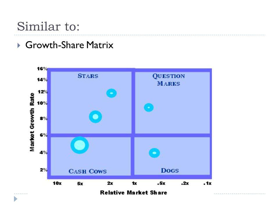 Similar to:  Growth-Share Matrix