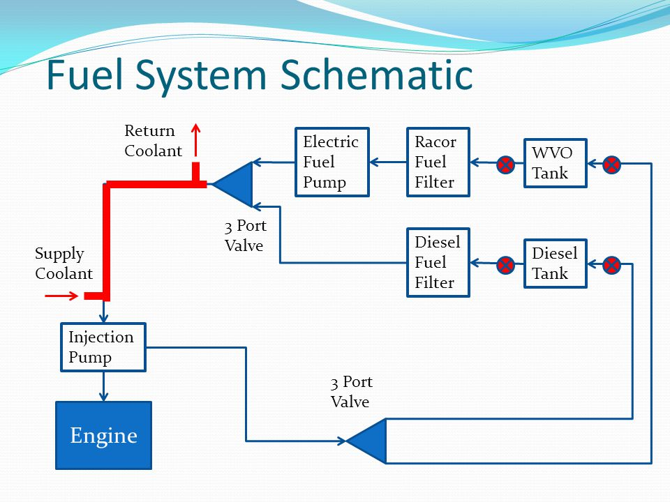 Fuel System Schematic Diesel Tank WVO Tank Racor Fuel Filter Electric Fuel Pump Diesel Fuel Filter 3 Port Valve Engine Injection Pump 3 Port Valve Supply Coolant Return Coolant
