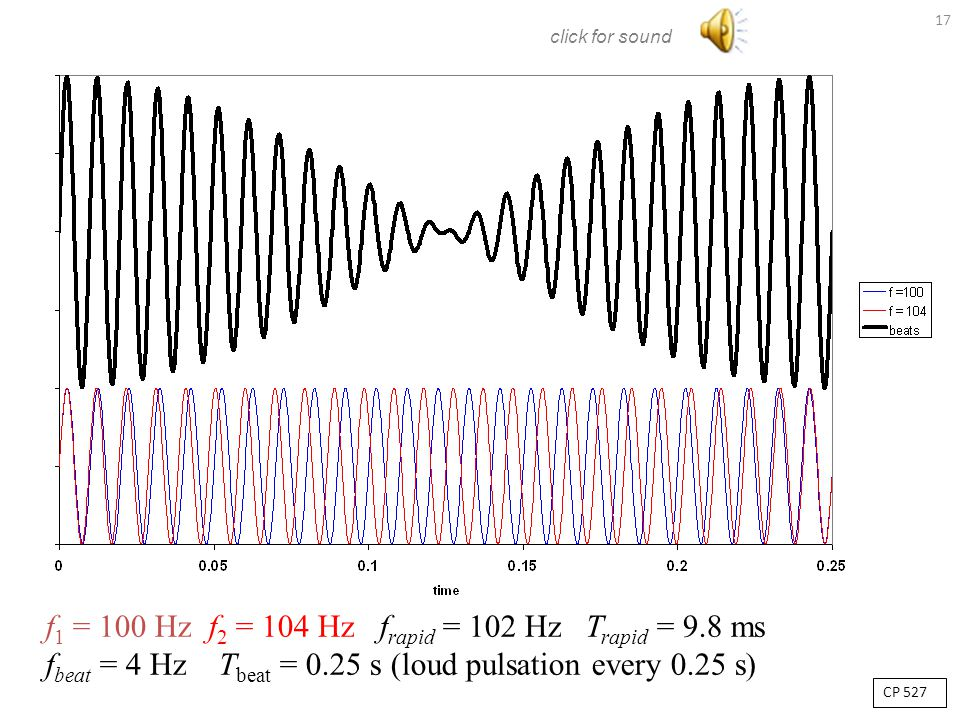 BEATS – interference in time Consider two sound sources producing audible sinusoidal waves at slightly different frequencies f 1 and f 2. What will a