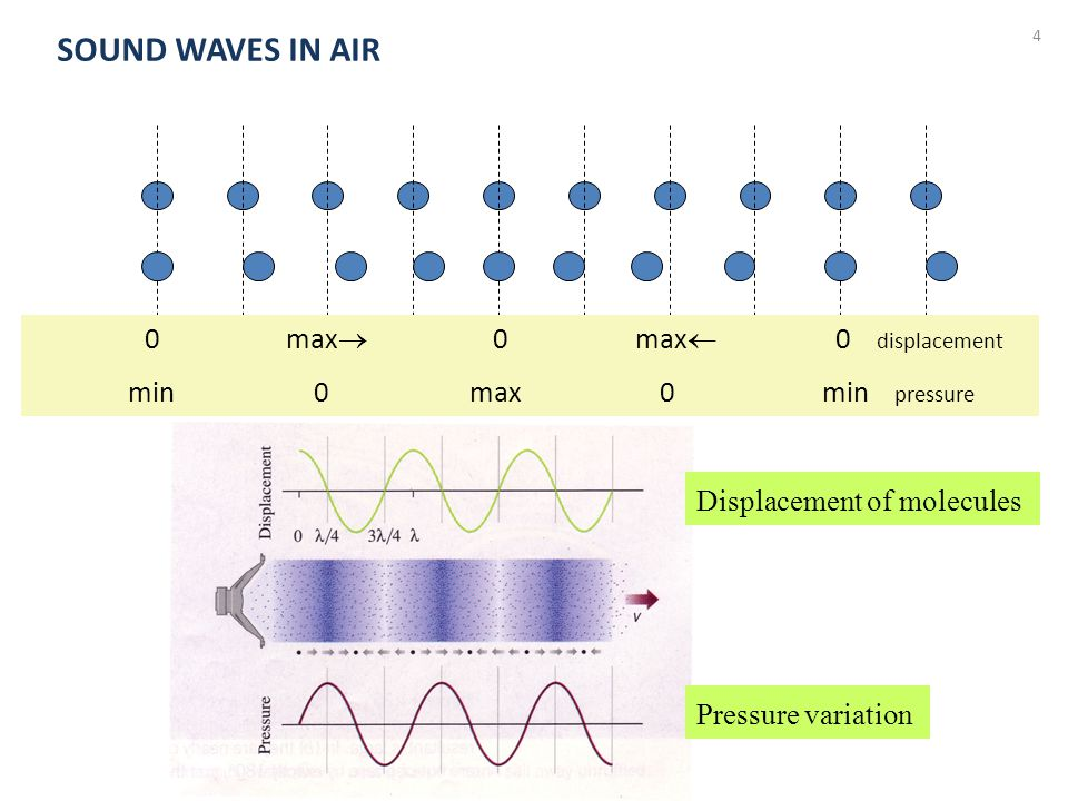4 0 max  0 max  0 displacement min 0 max 0 min pressure Displacement of molecules Pressure variation SOUND WAVES IN AIR
