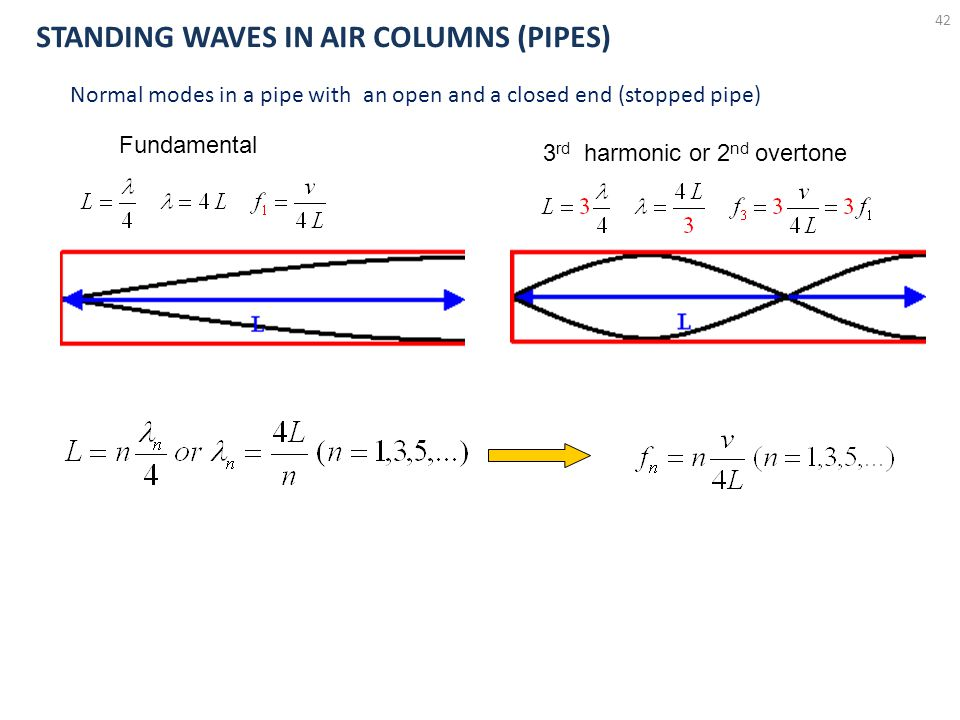 41 LL CP 516 STANDING WAVES IN AIR COLUMNS (PIPES)