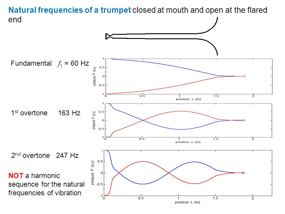56 Why does a chimney moan ? Chimney acts like an organ pipe open at both ends Pressure node N N A Fundamental mode of vibration Speed of sound in air