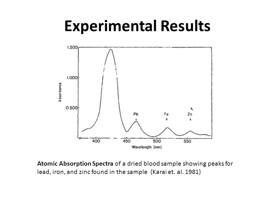 Research Improvements Preconcentration of water samples has been used in order to detect lead easier in samples less than 50 ug/L.