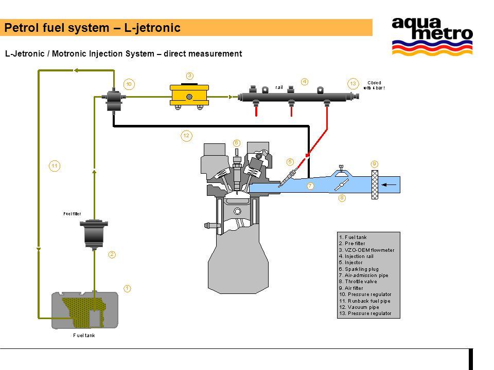 Petrol fuel system – L-jetronic L-Jetronic / Motronic Injection System – direct measurement
