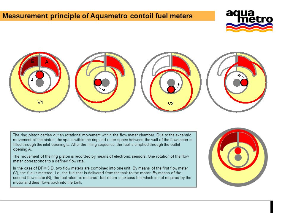 Measurement principle of Aquametro contoil fuel meters The ring piston carries out an rotational movement within the flow meter chamber. Due to the ex