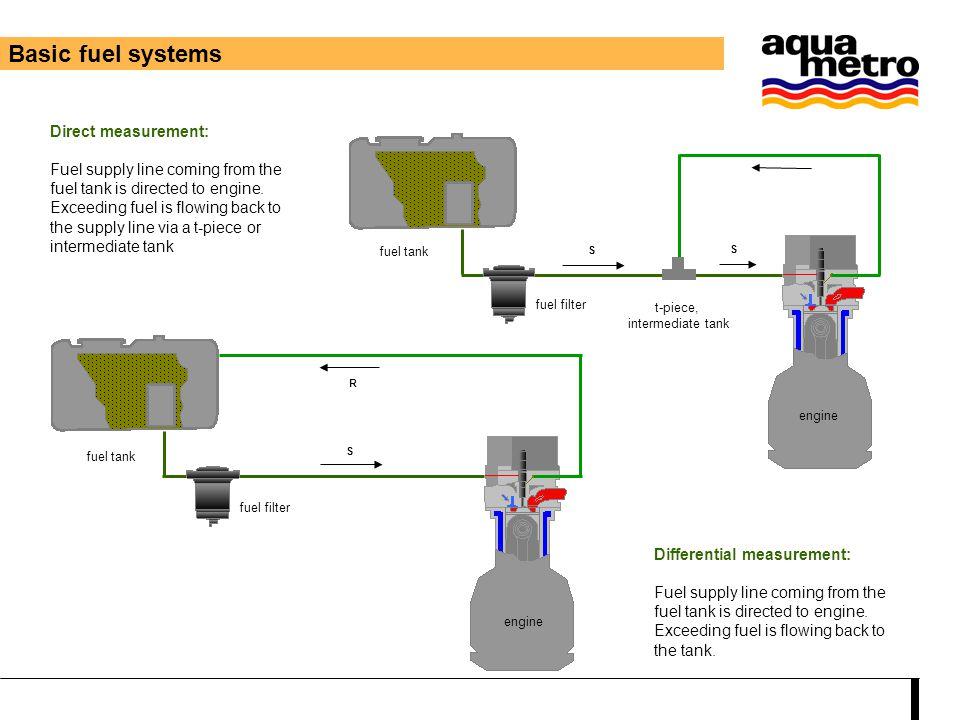 Diesel fuel system - Common rail