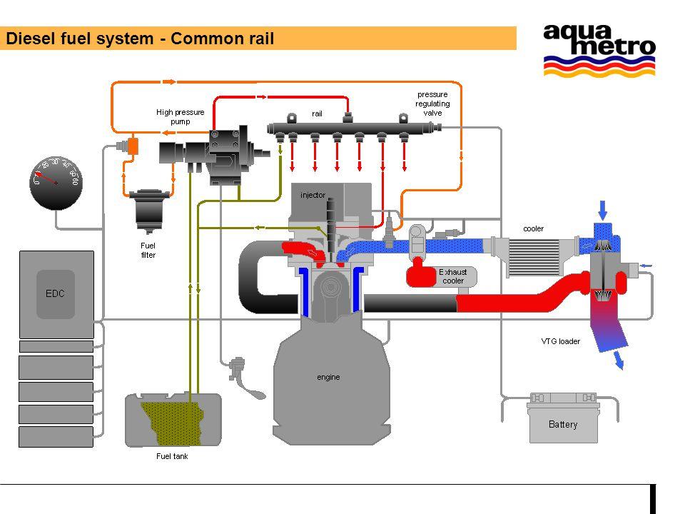 Common rail - differential measurement