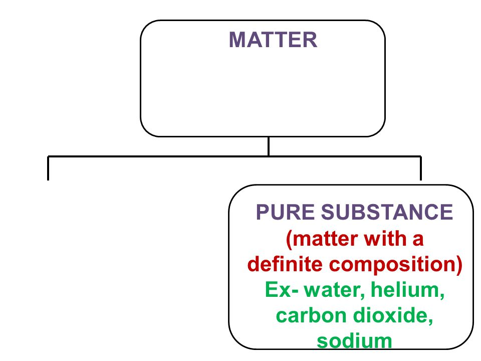 MATTER PURE SUBSTANCE (matter with a definite composition) Ex- water, helium, carbon dioxide, sodium