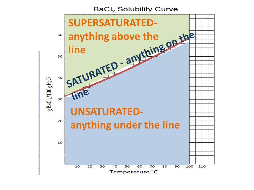 UNSATURATED- anything under the line SUPERSATURATED- anything above the line SATURATED - anything on the line