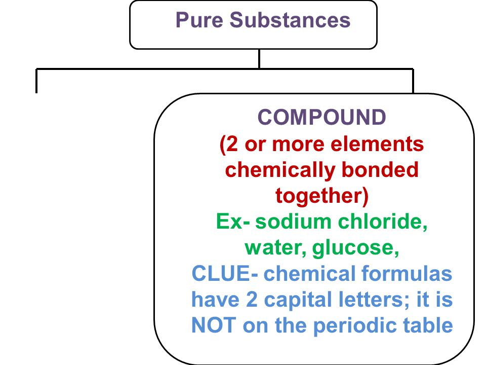 Pure Substances COMPOUND (2 or more elements chemically bonded together) Ex- sodium chloride, water, glucose, CLUE- chemical formulas have 2 capital letters; it is NOT on the periodic table