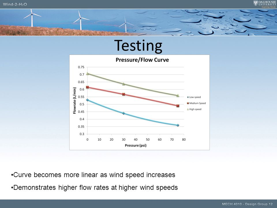 Testing Curve becomes more linear as wind speed increases Demonstrates higher flow rates at higher wind speeds
