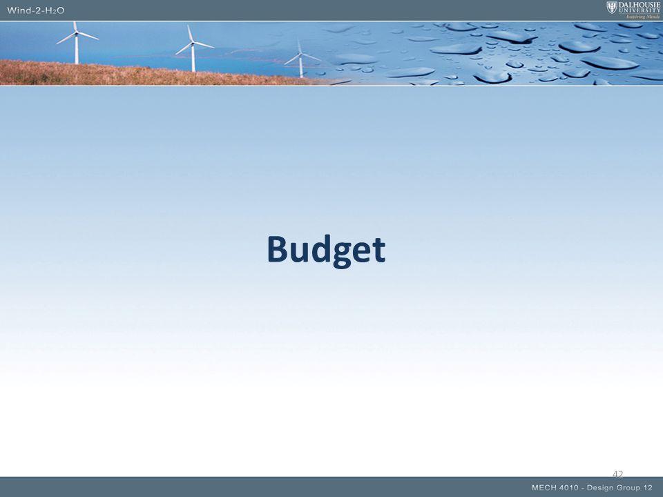 Budget 42