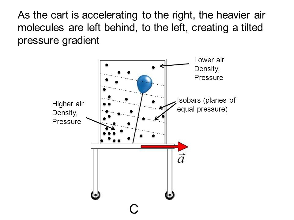 As the cart is accelerating to the right, the heavier air molecules are left behind, to the left, creating a tilted pressure gradient Higher air Densi