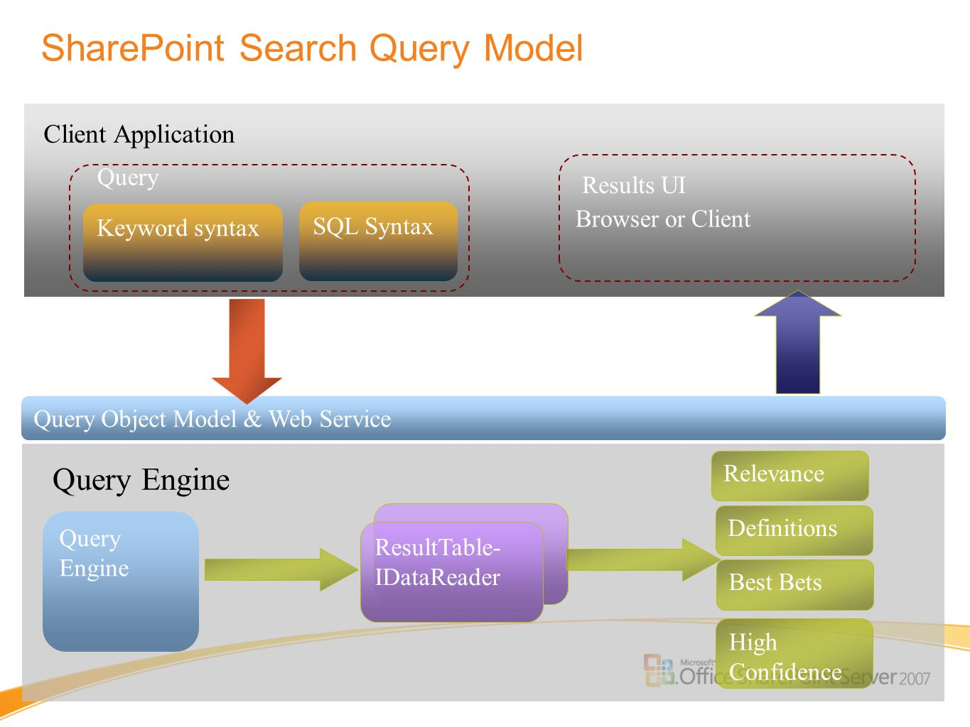 SharePoint Search Query Model Query Engine Definitions ResultTable- IDataReader Relevance High Confidence Best Bets Query Object Model & Web Service K