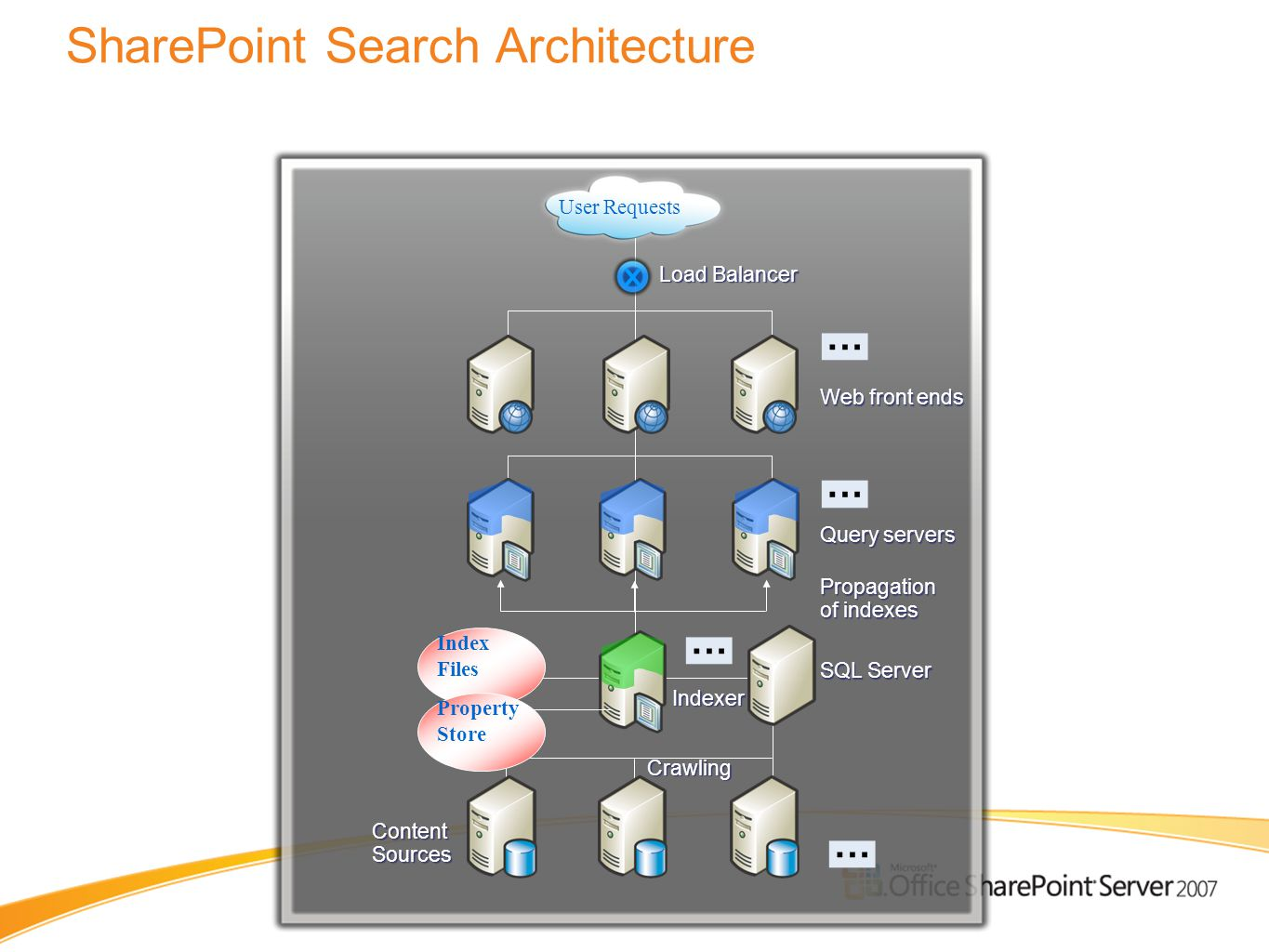 Indexer SharePoint Search Architecture Search topology model User Requests Load Balancer Web front ends Query servers Propagation of indexes Content S
