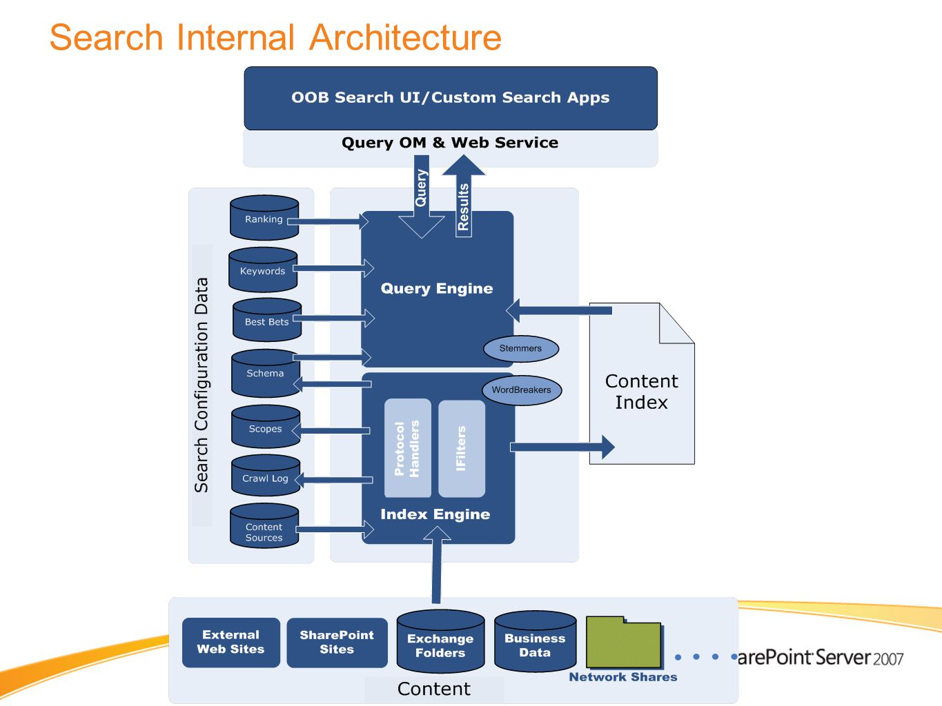 Search Internal Architecture