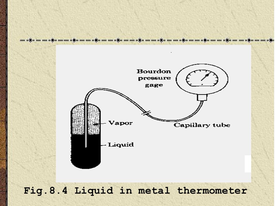 Fig.8.4 Liquid in metal thermometer