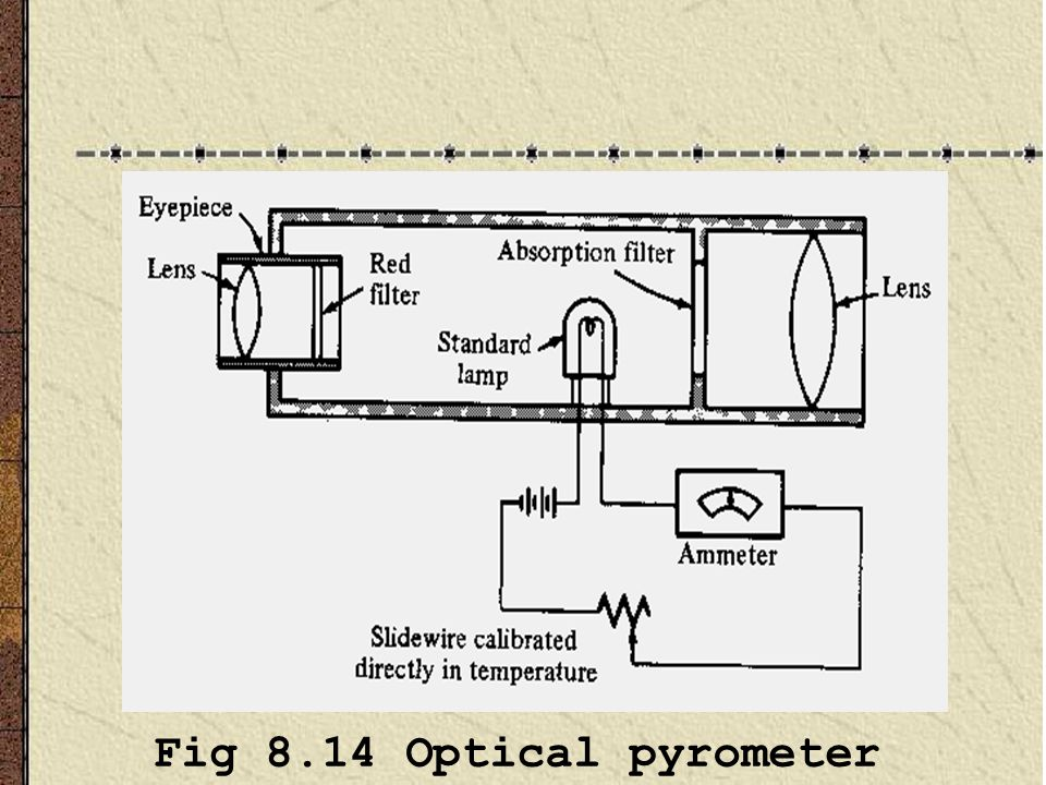 Fig 8.14 Optical pyrometer