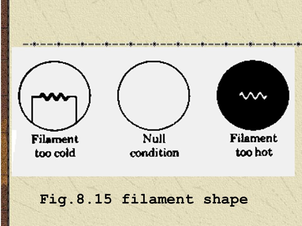 Fig.8.15 filament shape