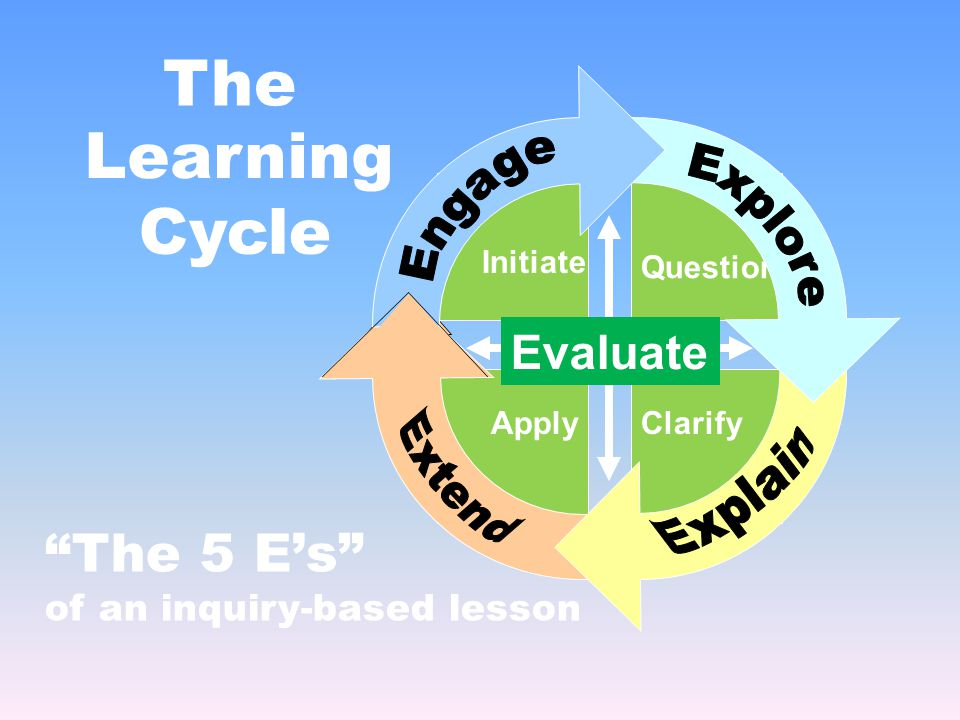 The Learning Cycle The 5 E's of an inquiry-based lesson Initiate ApplyClarify Question Evaluate