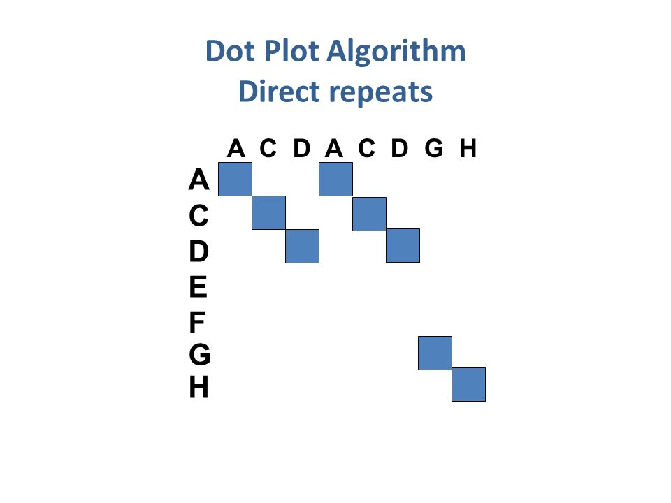 Dot Plot Algorithm Direct repeats A C D A C D G H ACDEFGHACDEFGH