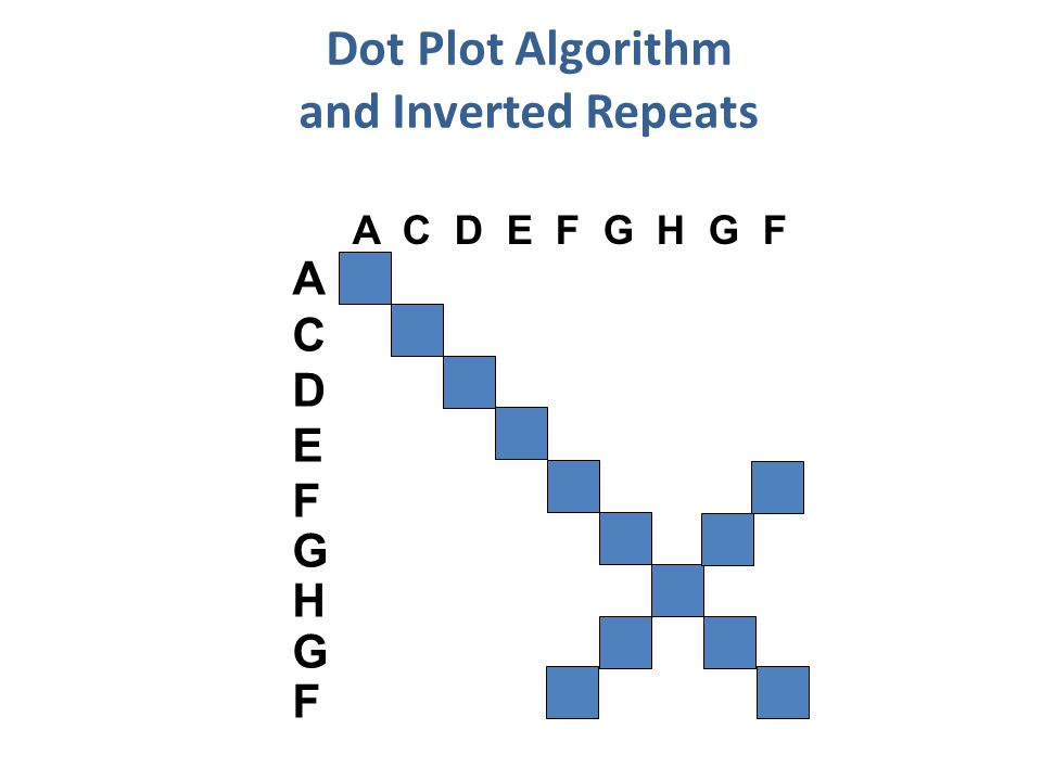 Dot Plot Algorithm and Inverted Repeats A C D E F G H G F ACDEFGHGFACDEFGHGF