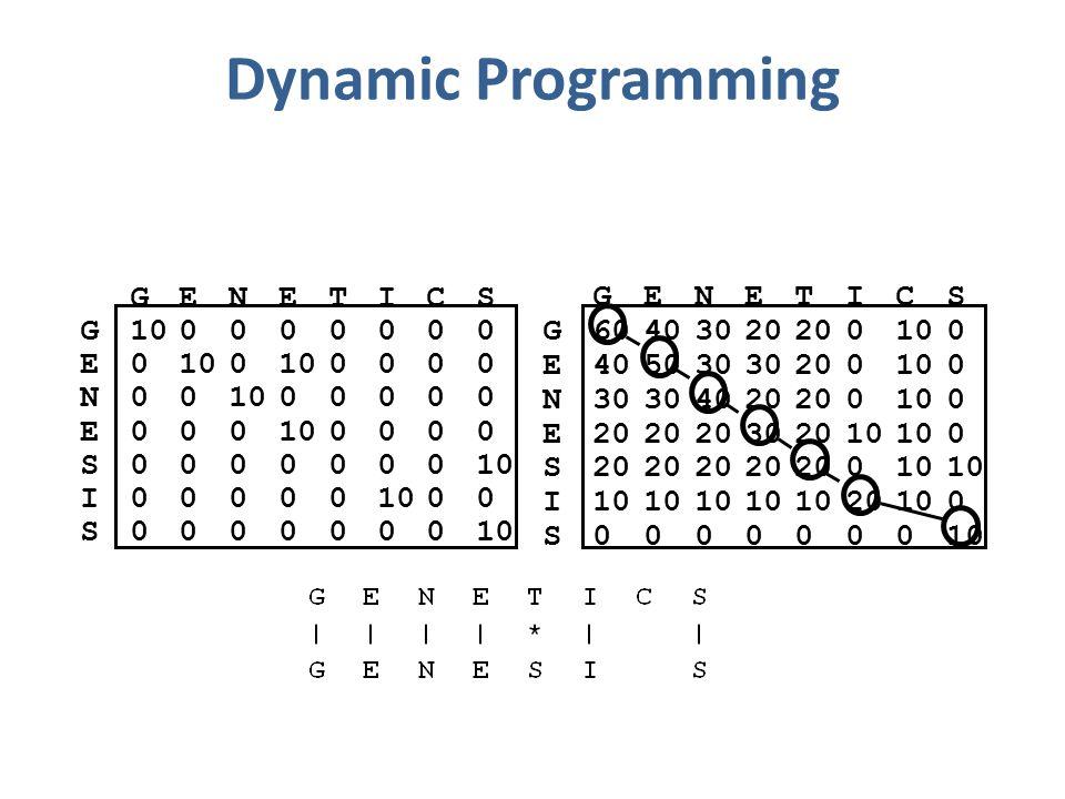 Dynamic Programming GENETICS G100000000 E0 0 0000 N00 00000 E000 0000 S0000000 I00000 00 S0000000 GENETICS G60403020 0100 E405030 200100 N30 4020 0100 E20 302010 0 S20 010 I 20100 S0000000