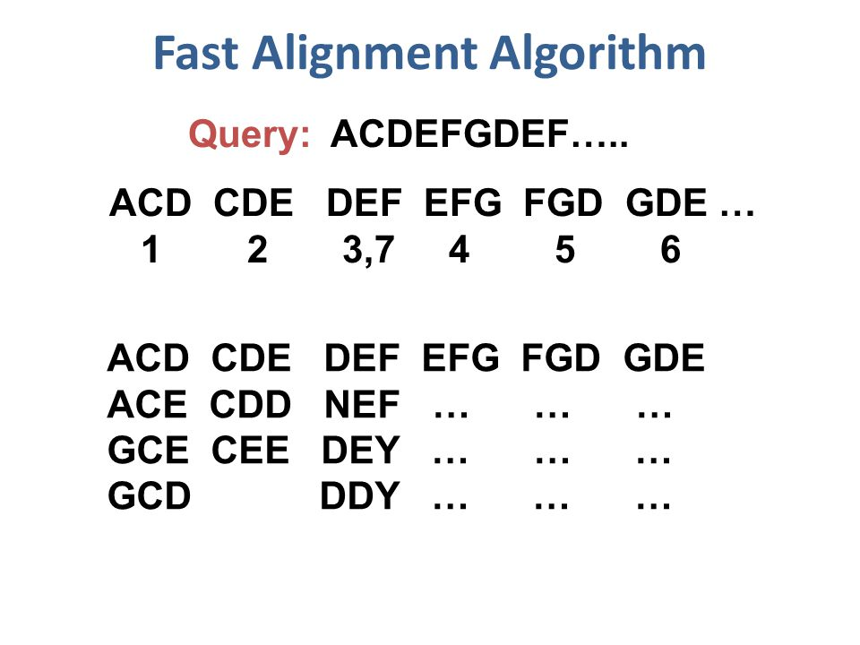 Fast Alignment Algorithm Query: ACDEFGDEF…..