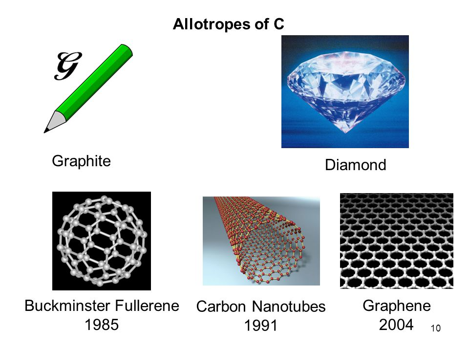 10 Graphite Diamond Buckminster Fullerene 1985 Carbon Nanotubes 1991 Graphene 2004 Allotropes of C