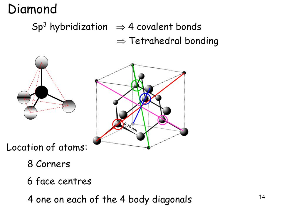 14 Diamond Sp 3 hybridization  4 covalent bonds Location of atoms: 8 Corners 6 face centres 4 one on each of the 4 body diagonals  Tetrahedral bonding