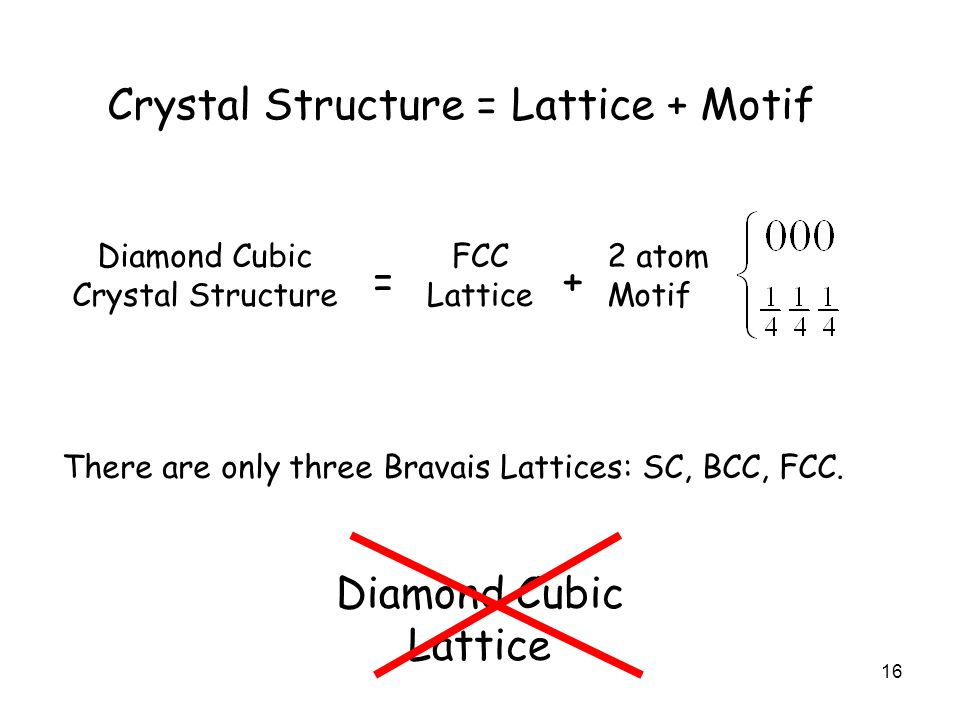 16 Crystal Structure = Lattice + Motif Diamond Cubic Crystal Structure FCC Lattice 2 atom Motif =+ There are only three Bravais Lattices: SC, BCC, FCC.