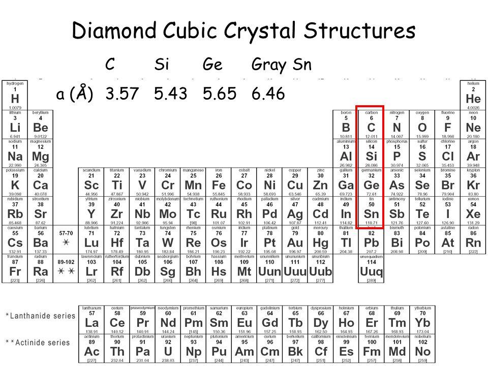19 Diamond Cubic Crystal Structures CSiGeGray Sn a (Å)3.575.435.656.46