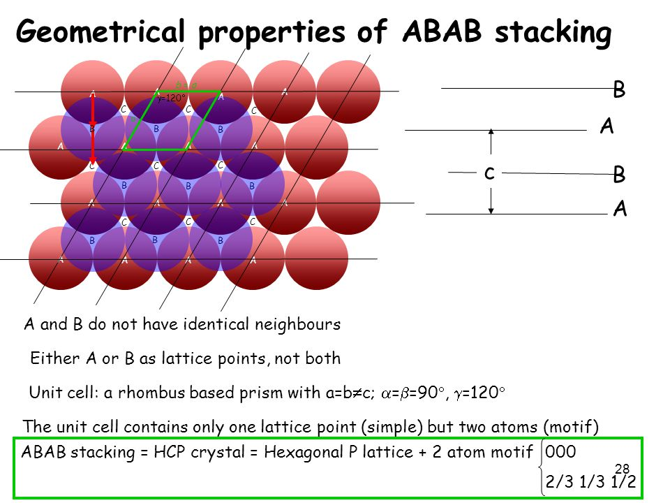 28 Geometrical properties of ABAB stacking A A A A A A A A A A A A A A A A B B B BB B B B C C C C C C C C C B A and B do not have identical neighbours Either A or B as lattice points, not both a b = a  =120  Unit cell: a rhombus based prism with a=b  c;  =  =90 ,  =120  A A B B c The unit cell contains only one lattice point (simple) but two atoms (motif) ABAB stacking = HCP crystal = Hexagonal P lattice + 2 atom motif 000 2/3 1/3 1/2
