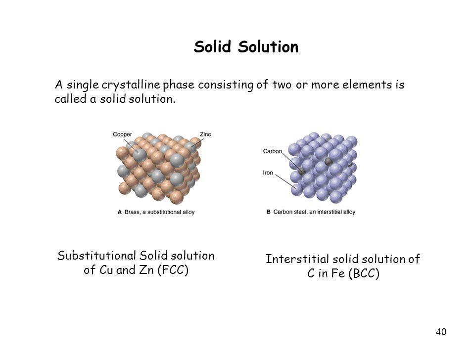 40 Solid Solution A single crystalline phase consisting of two or more elements is called a solid solution.