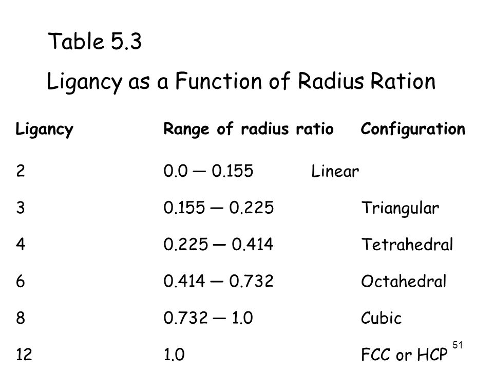 51 Table 5.3 Ligancy as a Function of Radius Ration LigancyRange of radius ratioConfiguration 20.0 ― 0.155Linear 30.155 ― 0.225Triangular 40.225 ― 0.414Tetrahedral 60.414 ― 0.732Octahedral 80.732 ― 1.0Cubic 121.0FCC or HCP