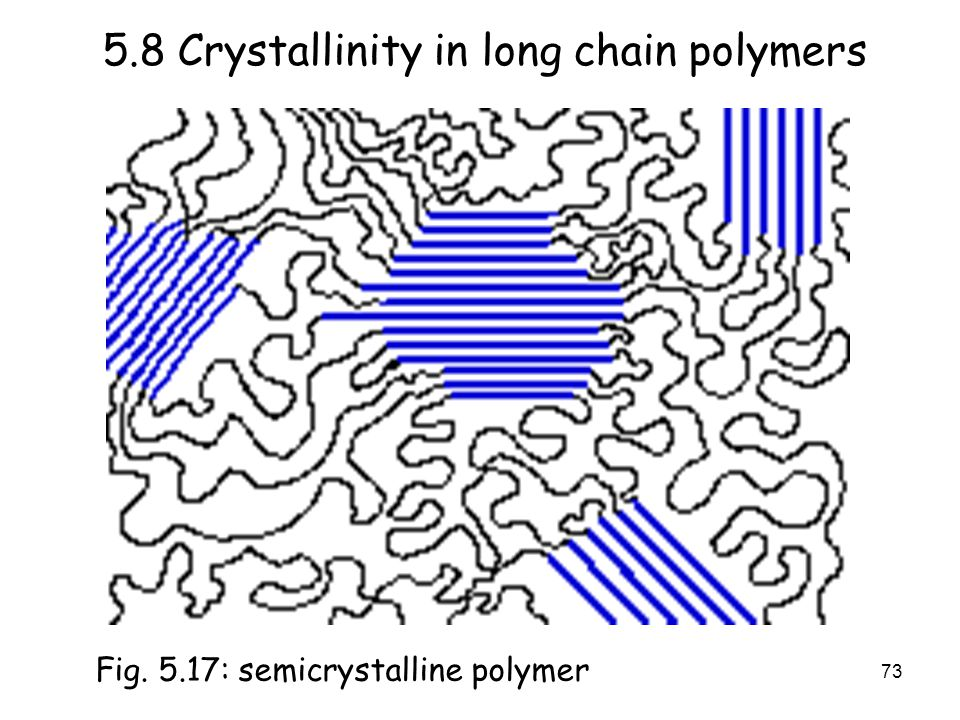 73 5.8 Crystallinity in long chain polymers Fig. 5.17: semicrystalline polymer