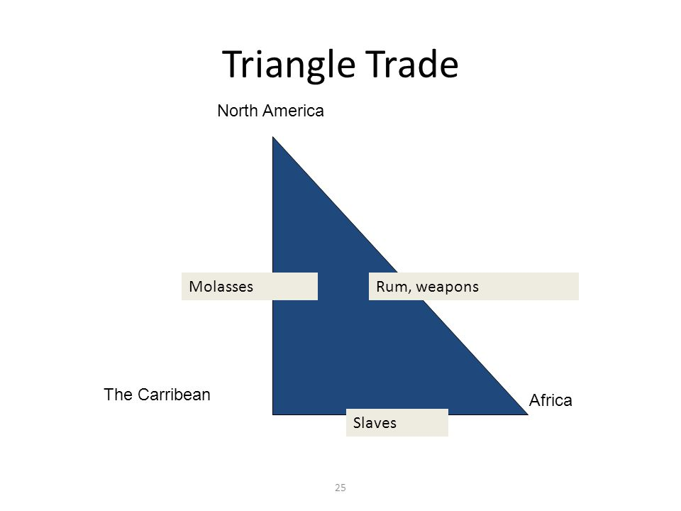 25 Triangle Trade North America The Carribean Africa MolassesRum, weapons Slaves