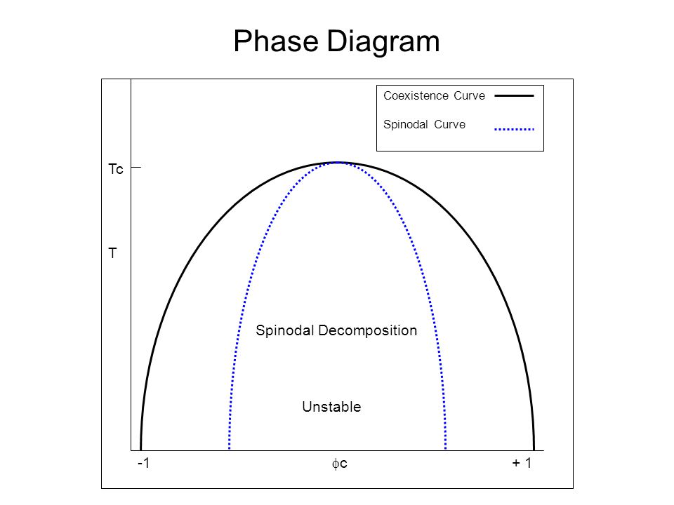 Phase Diagram -1  c + 1 T Spinodal Decomposition Unstable Coexistence Curve Spinodal Curve Tc