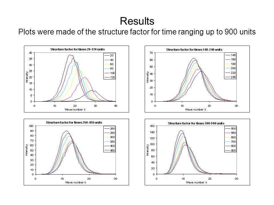 Results Plots were made of the structure factor for time ranging up to 900 units