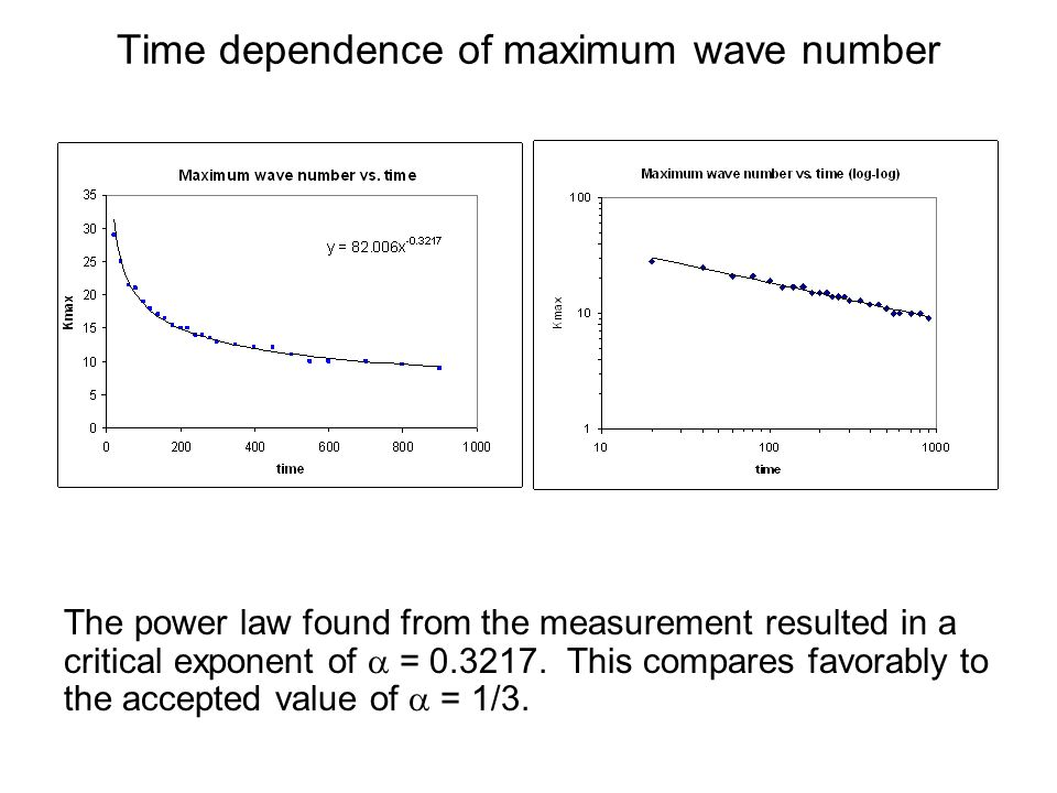 Time dependence of maximum wave number The power law found from the measurement resulted in a critical exponent of  = 0.3217.