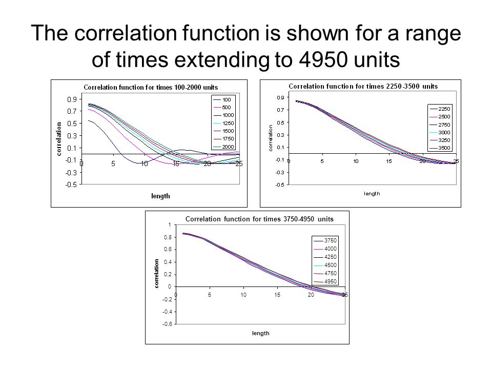 The correlation function is shown for a range of times extending to 4950 units