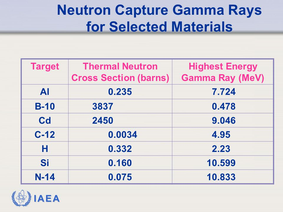 IAEA Neutron Capture Gamma Rays for Selected Materials TargetThermal Neutron Cross Section (barns) Highest Energy Gamma Ray (MeV) Al0.2357.724 B-10383