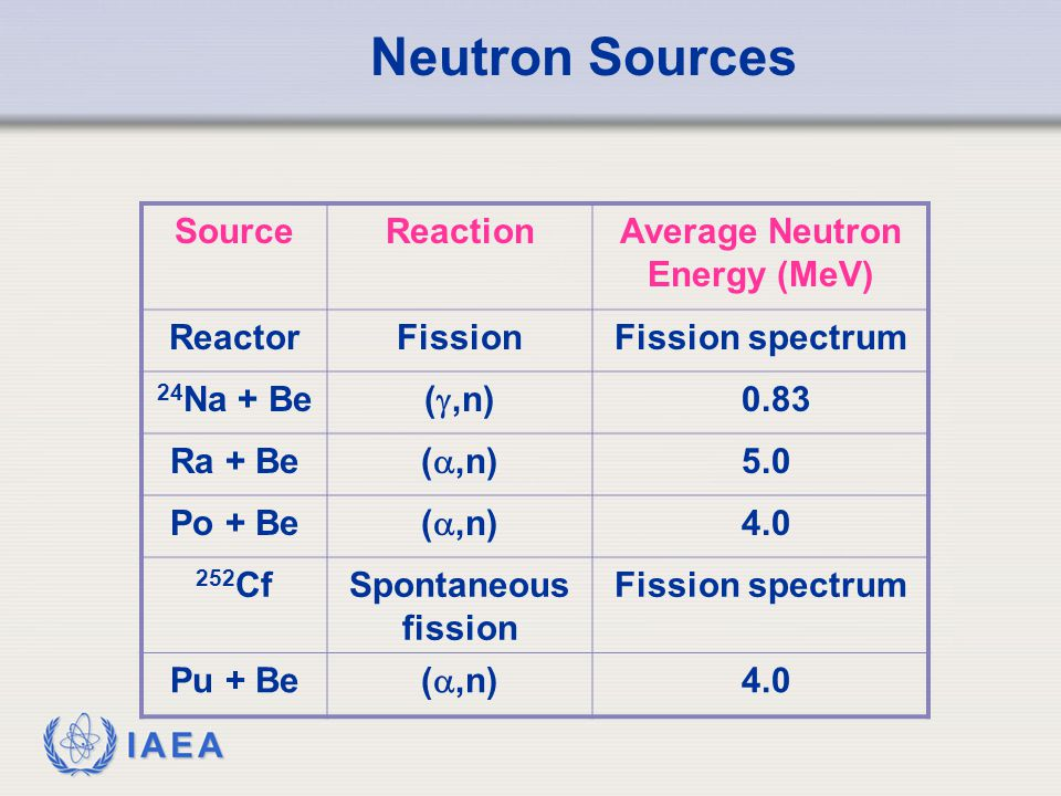 IAEA Neutron Sources SourceReactionAverage Neutron Energy (MeV) ReactorFissionFission spectrum 24 Na + Be ( ,n) 0.83 Ra + Be ( ,n) 5.0 Po + Be ( ,n) 4.0 252 CfSpontaneous fission Fission spectrum Pu + Be ( ,n) 4.0