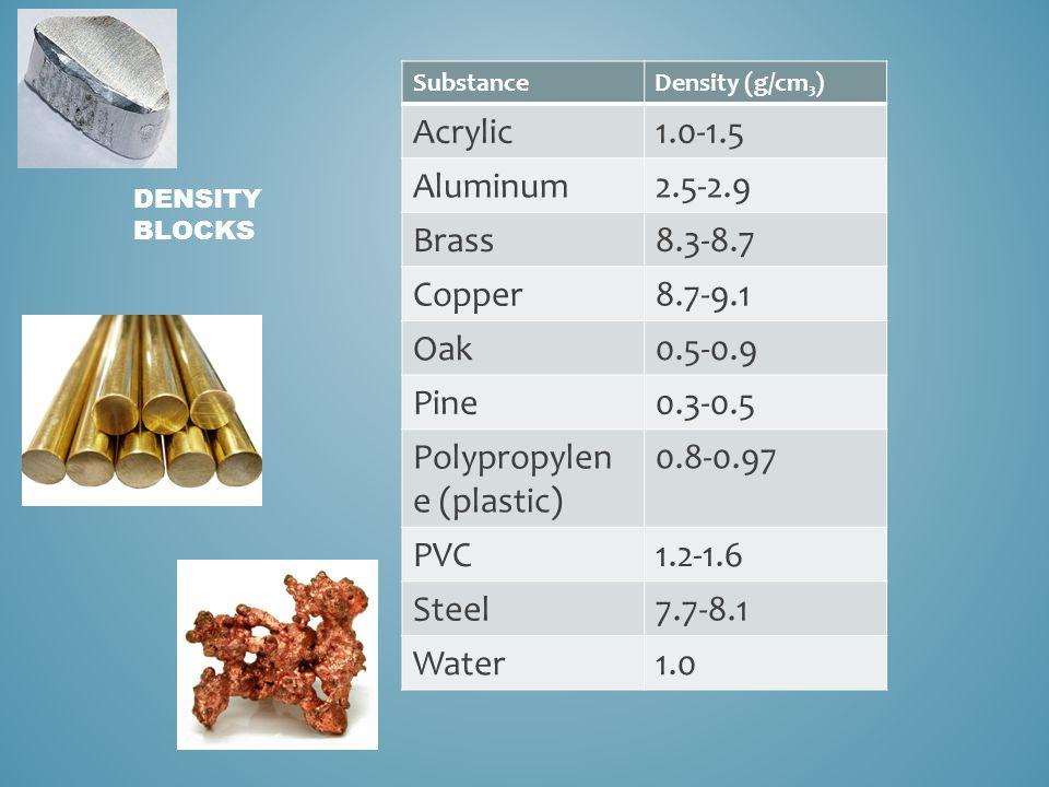SubstanceDensity (g/cm₃) Acrylic1.0-1.5 Aluminum2.5-2.9 Brass8.3-8.7 Copper8.7-9.1 Oak0.5-0.9 Pine0.3-0.5 Polypropylen e (plastic) 0.8-0.97 PVC1.2-1.6 Steel7.7-8.1 Water1.0 DENSITY BLOCKS