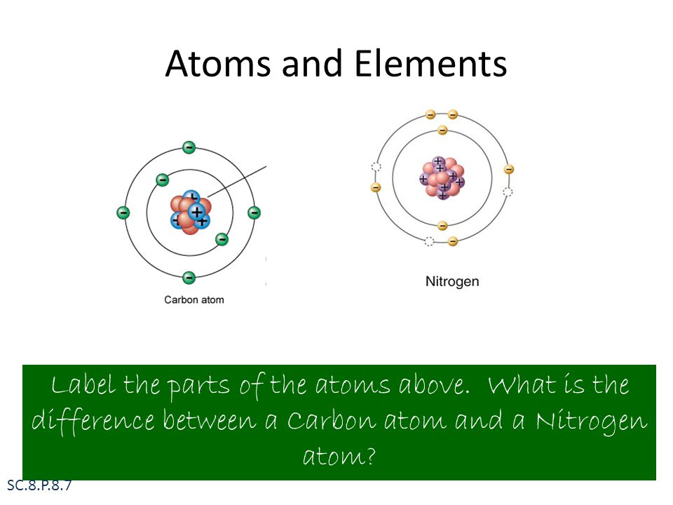 Atoms and Elements Label the parts of the atoms above.