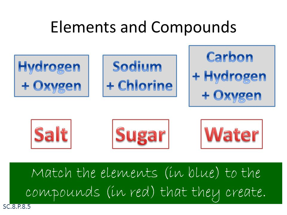 Elements and Compounds SC.8.P.8.5 Match the elements (in blue) to the compounds (in red) that they create.